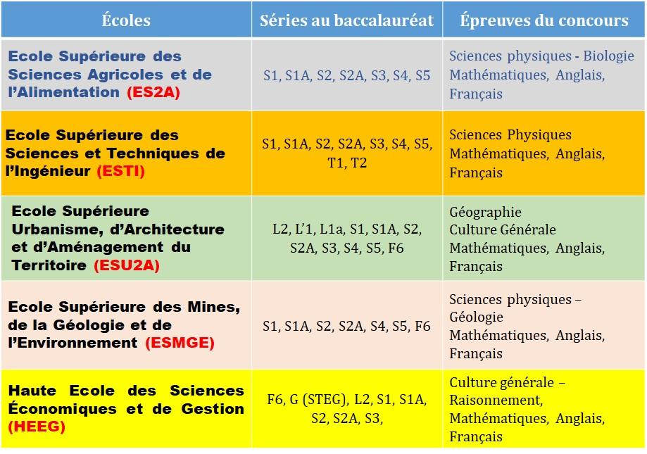 ecoles séries et épreuves Concours d'entrée aux écoles supérieures de l'UAM 2021-2022